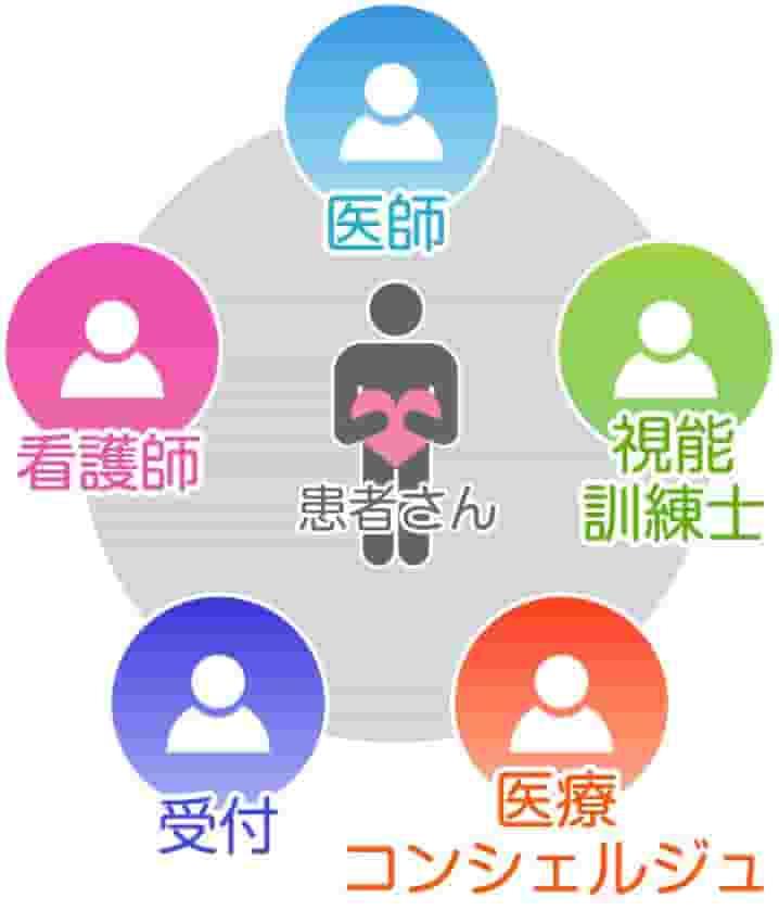 医師・看護師・視能訓練士・受付・医療コンシェルジュのイメージ図