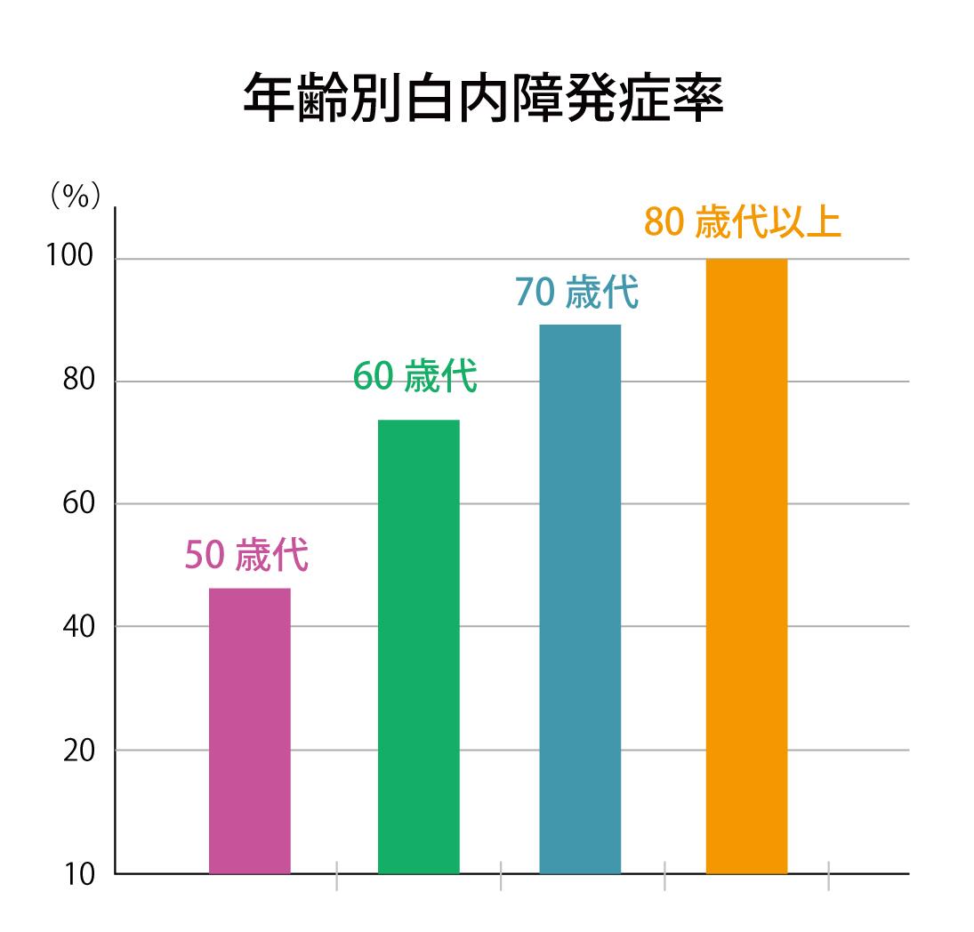 年齢別白内障発生率の表